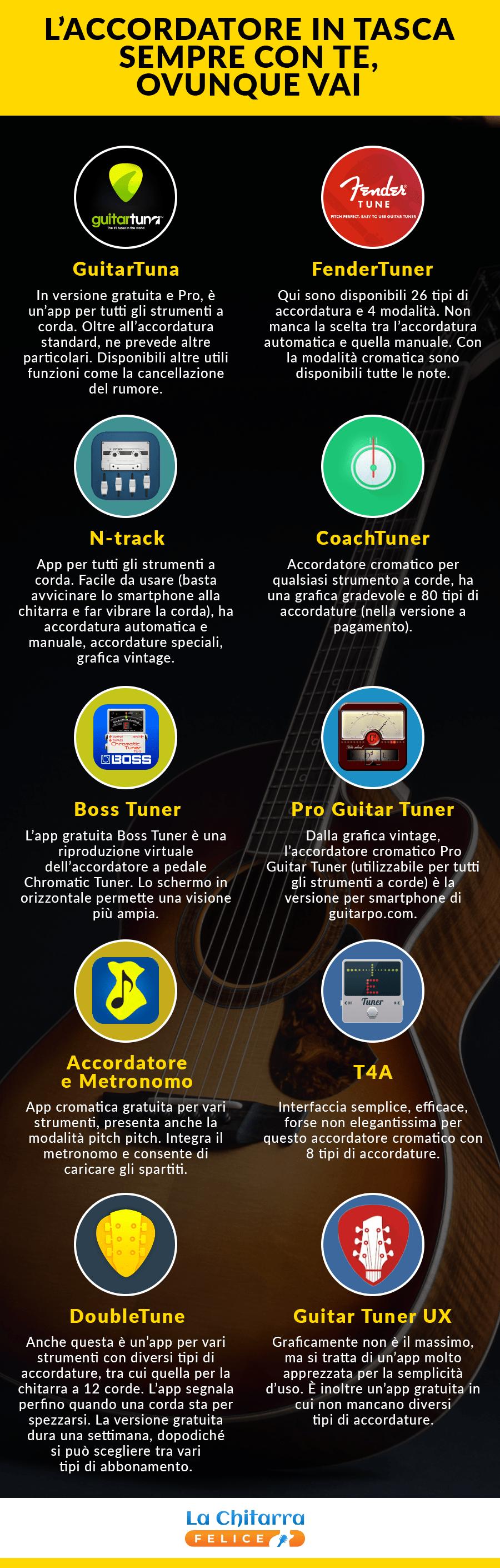 app, applicazione, accordatore chitarra, chitarra classica, chitarra acustica, chitarra elettrica